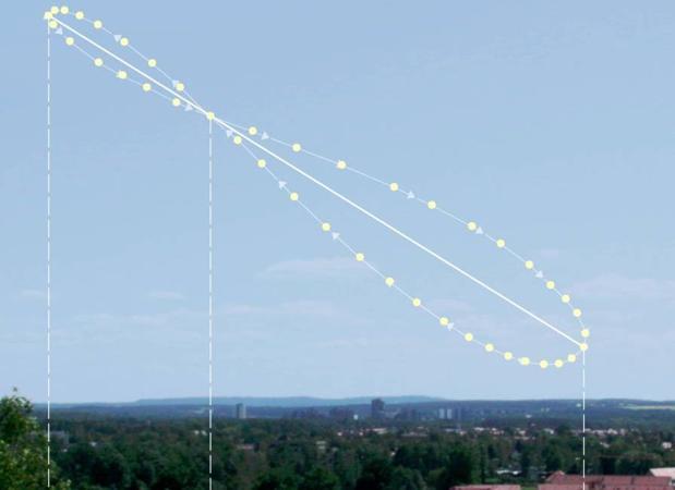La trayectoria del Sol a lo largo de todo el año, el analema, describe en la Tierra una forma de lemniscata