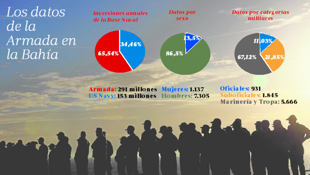 La mitad de los militares de la Armada en la provincia están destinados en la Base Naval de Rota.